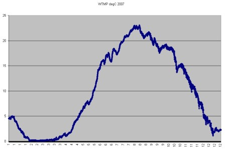 2007 daily water temperatures at Alexandria Bay, NY.
